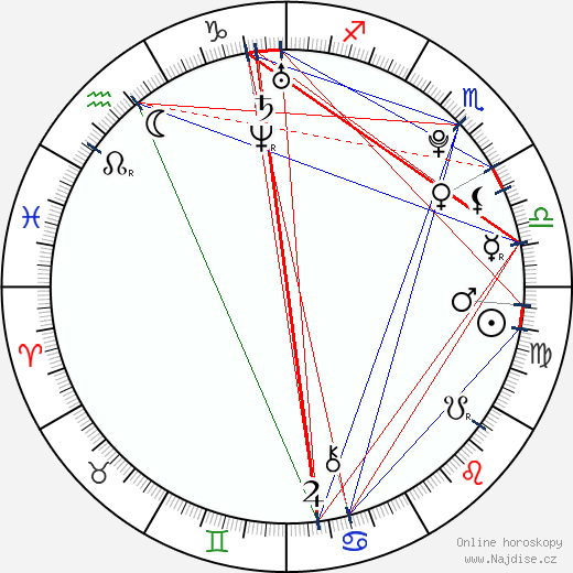 Tomáš Vošvrda wikipedie wiki 2018, 2019 horoskop