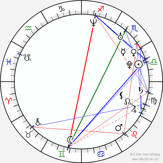 Tomáš Žižka wikipedie wiki 2019, 2020 horoskop
