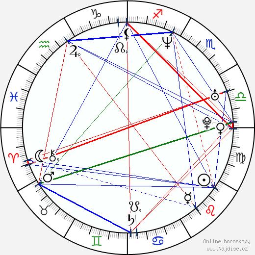Tomasz Sobczak wikipedie wiki 2020, 2021 horoskop
