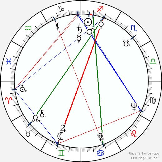 Tomasz Zaliwski wikipedie wiki 2019, 2020 horoskop