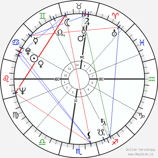 Tommaso Buscetta wikipedie wiki 2018, 2019 horoskop