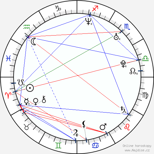 Tommy Haas wikipedie wiki 2018, 2019 horoskop