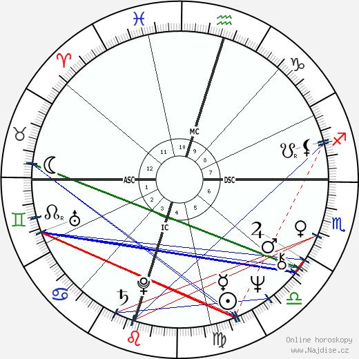 Tommy Lee Jones wikipedie wiki 2020, 2021 horoskop