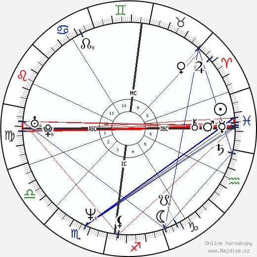 Tommy Sheridan wikipedie wiki 2019, 2020 horoskop