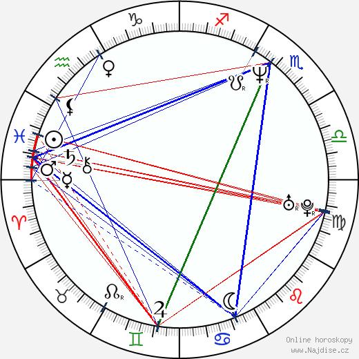 Tone Loc wikipedie wiki 2018, 2019 horoskop