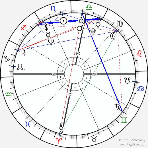 Toni Collette wikipedie wiki 2019, 2020 horoskop