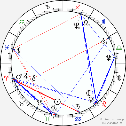 Toni Ribas wikipedie wiki 2019, 2020 horoskop