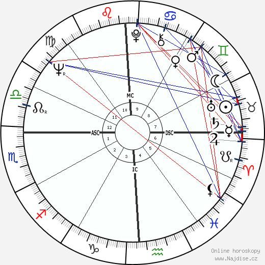 Toni Tennille wikipedie wiki 2020, 2021 horoskop