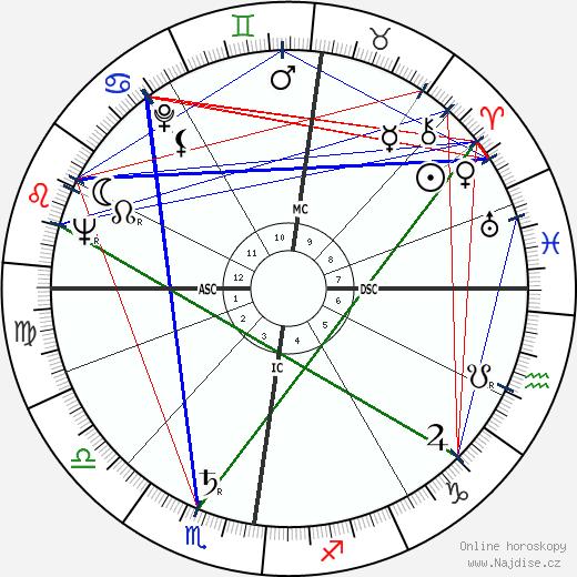 Tony Benn wikipedie wiki 2020, 2021 horoskop