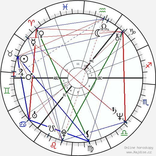 Tony Blair wikipedie wiki 2018, 2019 horoskop