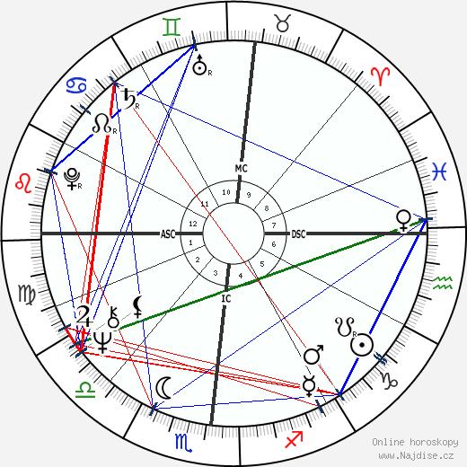 Tony Conigliaro wikipedie wiki 2020, 2021 horoskop