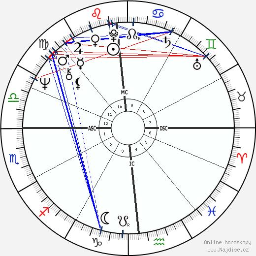 Tony Costa wikipedie wiki 2018, 2019 horoskop