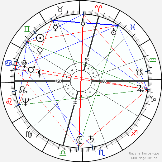 Tony Curtis wikipedie wiki 2019, 2020 horoskop