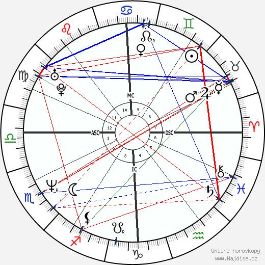 Tony Fabre wikipedie wiki 2017, 2018 horoskop