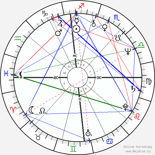 Tony Gabriel wikipedie wiki 2018, 2019 horoskop