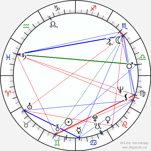 Tony Ianzelo wikipedie wiki 2018, 2019 horoskop