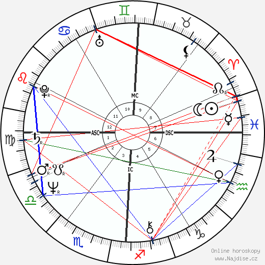 Tony Jackett wikipedie wiki 2018, 2019 horoskop