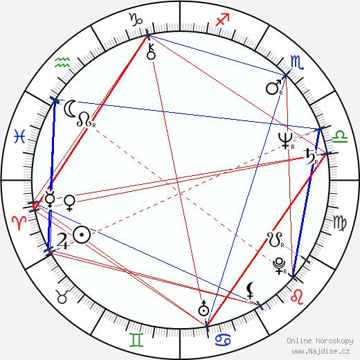 Tony Plana wikipedie wiki 2019, 2020 horoskop