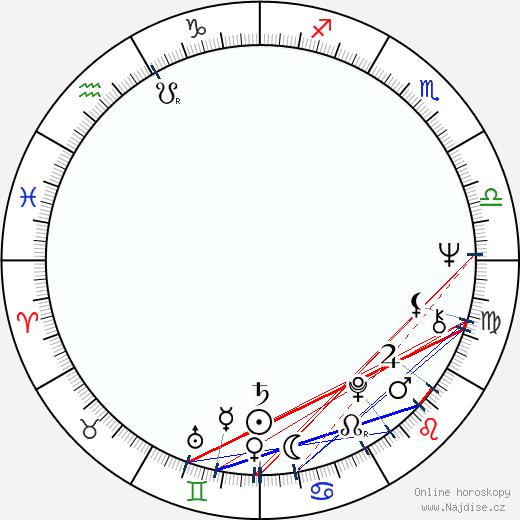 Tony Scott wikipedie wiki 2020, 2021 horoskop