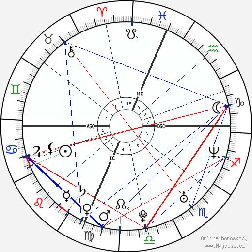 Topher Grace wikipedie wiki 2020, 2021 horoskop