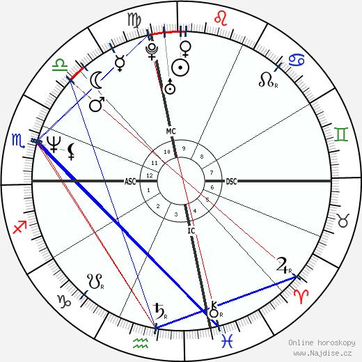 Tori Amos wikipedie wiki 2019, 2020 horoskop