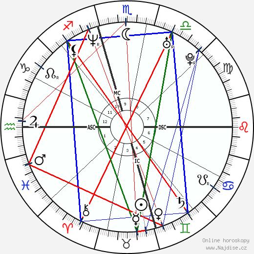 Tori Spelling wikipedie wiki 2018, 2019 horoskop