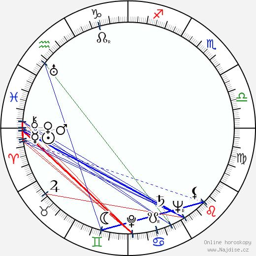 Tóru Abe wikipedie wiki 2018, 2019 horoskop