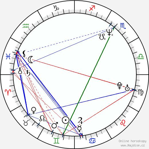 Tosca D'Aquino wikipedie wiki 2017, 2018 horoskop