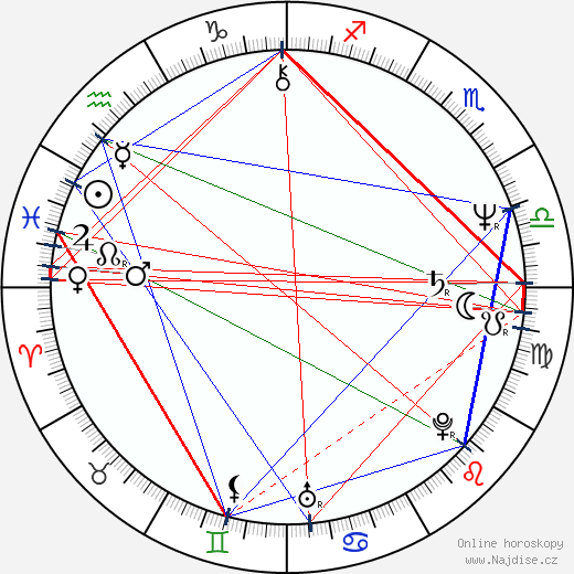 Toshiharu Ikeda wikipedie wiki 2018, 2019 horoskop