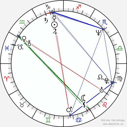Toširó Janagiba wikipedie wiki 2019, 2020 horoskop