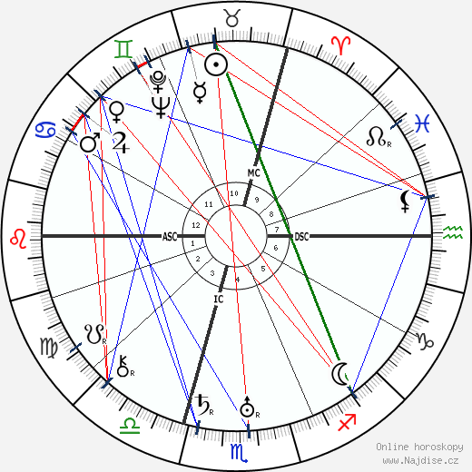 Toto Brugnon wikipedie wiki 2018, 2019 horoskop