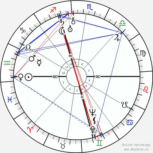 Totò wikipedie wiki 2020, 2021 horoskop