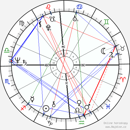 Tovah Feldshuh wikipedie wiki 2018, 2019 horoskop
