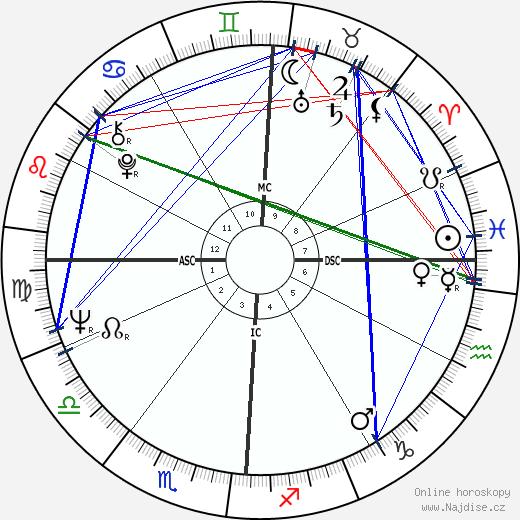 Tracy Cabot wikipedie wiki 2018, 2019 horoskop