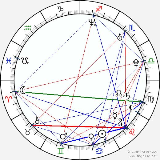 Travis Fimmel wikipedie wiki 2018, 2019 horoskop
