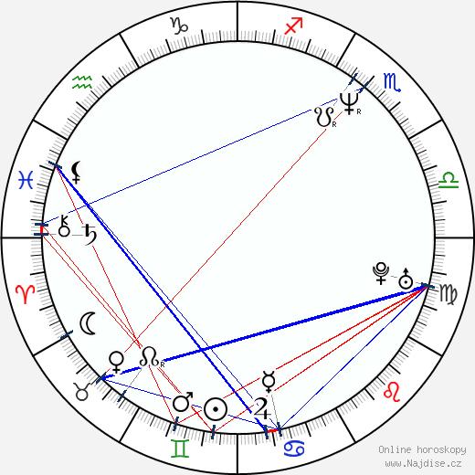 Traylor Howard wikipedie wiki 2018, 2019 horoskop