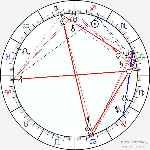Treat Williams wikipedie wiki 2019, 2020 horoskop