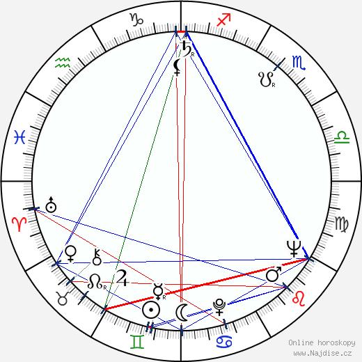 Trendafil Zachariev wikipedie wiki 2017, 2018 horoskop