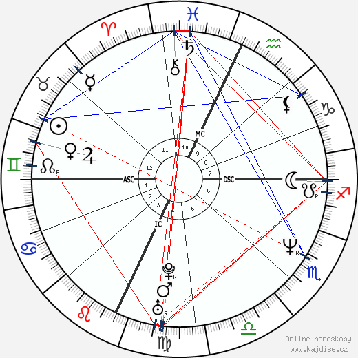 Trent Reznor wikipedie wiki 2018, 2019 horoskop