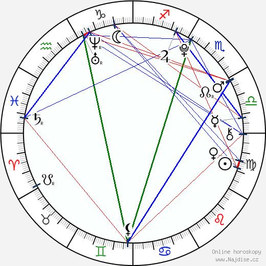 Trevor Gagnon wikipedie wiki 2018, 2019 horoskop