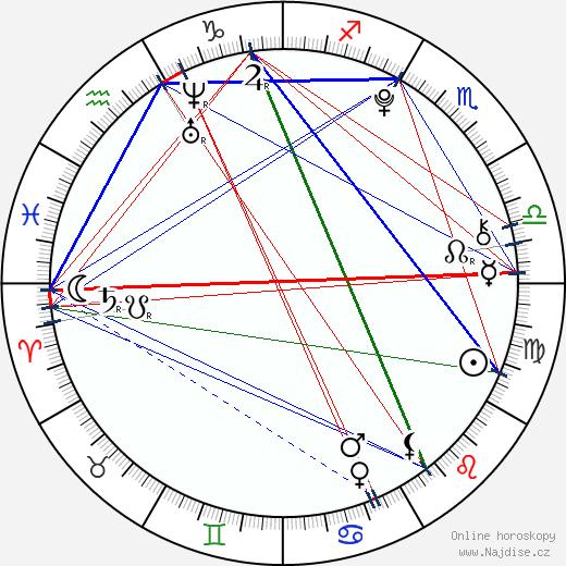 Trevor Jackson wikipedie wiki 2019, 2020 horoskop
