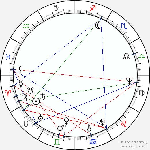 Trevor Kent wikipedie wiki 2018, 2019 horoskop