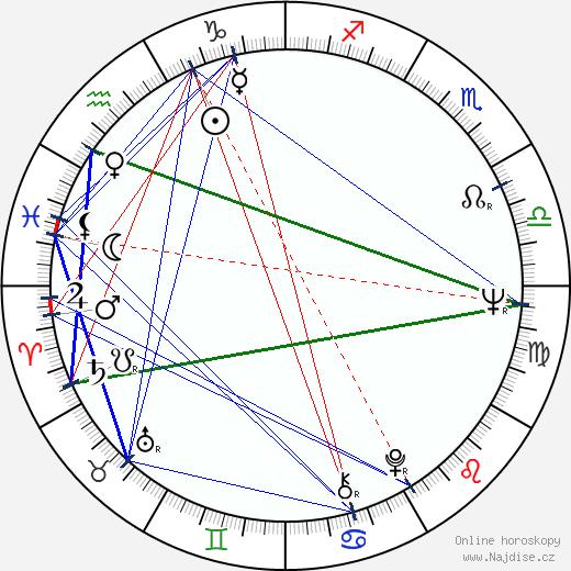 Trevor Nunn wikipedie wiki 2017, 2018 horoskop