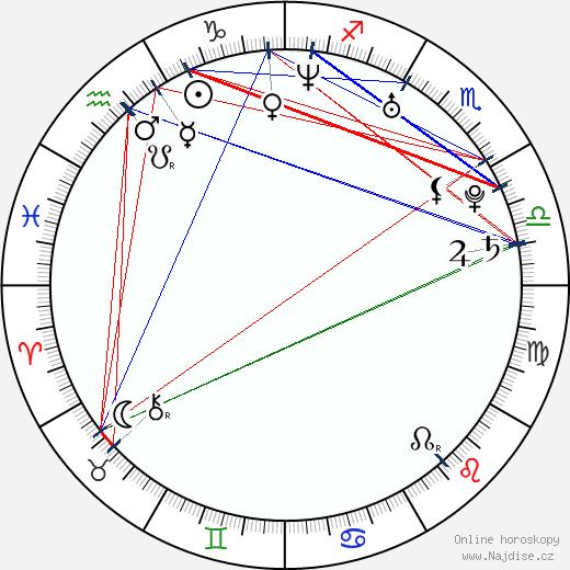 Trieste Kelly Dunn wikipedie wiki 2017, 2018 horoskop