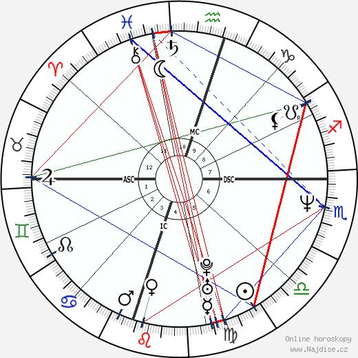 Trisha Yearwood wikipedie wiki 2018, 2019 horoskop