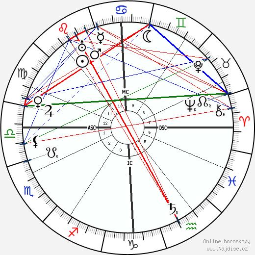 Tristan Klingsor wikipedie wiki 2019, 2020 horoskop