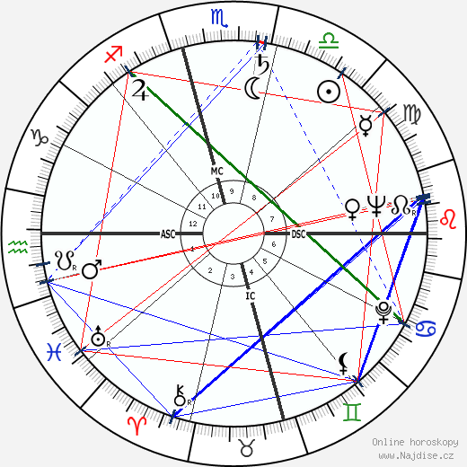 Truman Capote wikipedie wiki 2019, 2020 horoskop