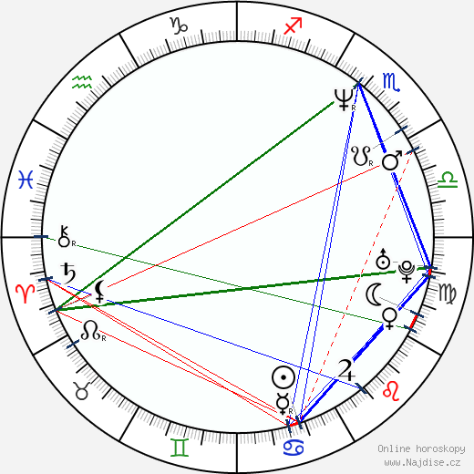 Trygve Allister Diesen wikipedie wiki 2019, 2020 horoskop