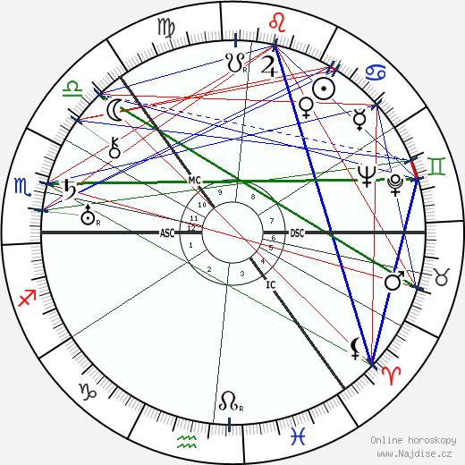 Trygve Lie wikipedie wiki 2019, 2020 horoskop