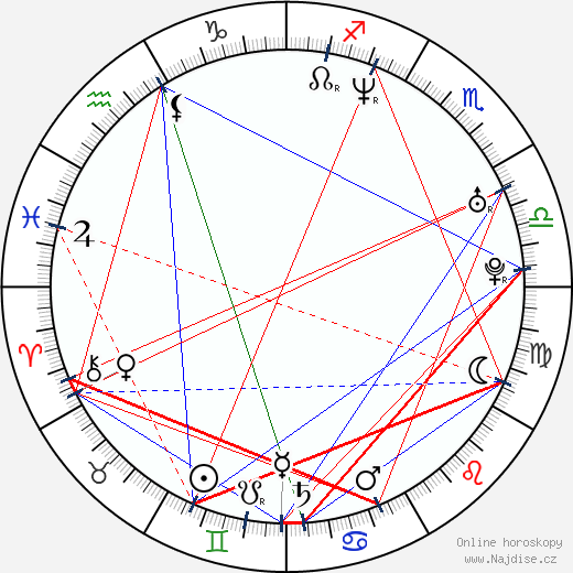 Tudor Chirila wikipedie wiki 2020, 2021 horoskop